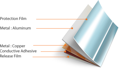 EMI-GND Expansion Film - Protection Film > Metal : Aluminum > Metal : Copper > Conductive Adhesive > Release Film