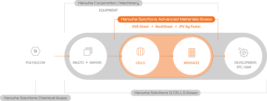 Synergy in the Hanwha Solar Network diagram